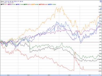 chart_feb.2017.jpg